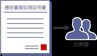 機密書類処理証明書の発行