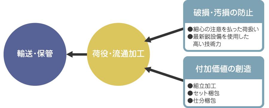 流通加工サービス システム04