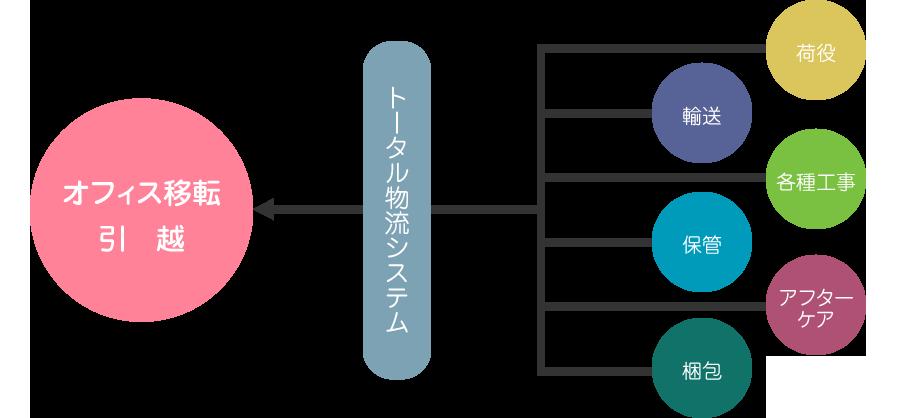 引越サービス システム02